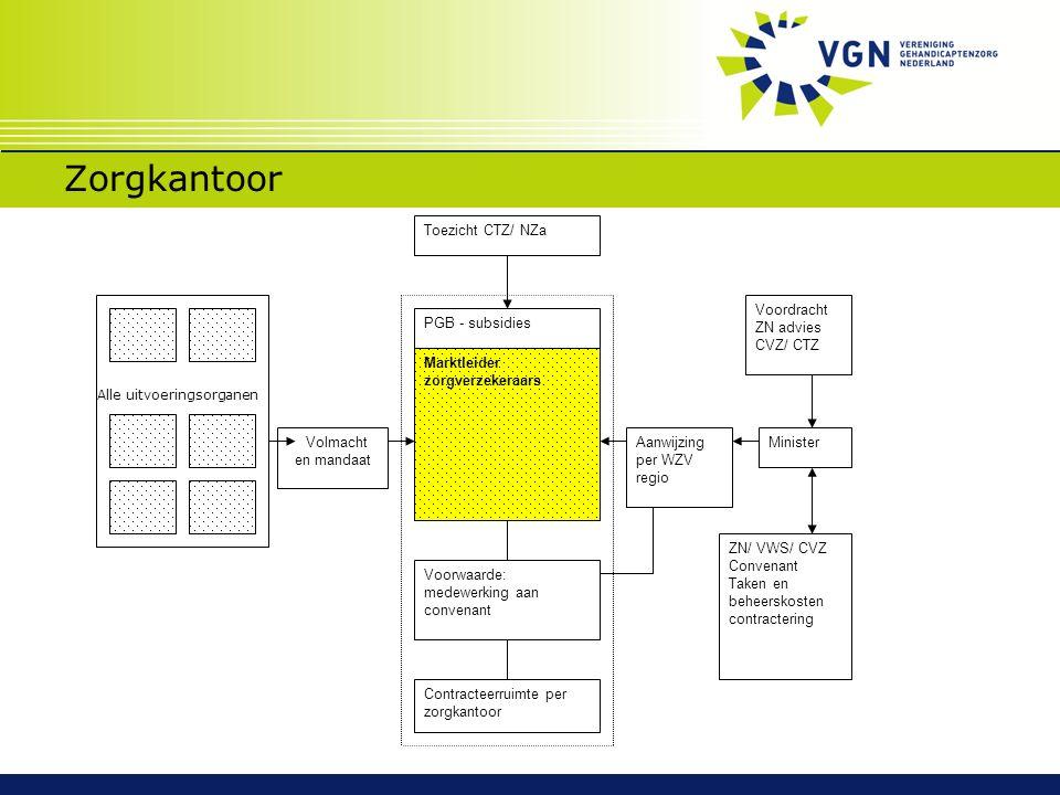 Zorgkantoor Marktleider zorgverzekeraars PGB - subsidies Voorwaarde: medewerking aan convenant Minister ZN/ VWS/ CVZ Convenant Taken en beheerskosten