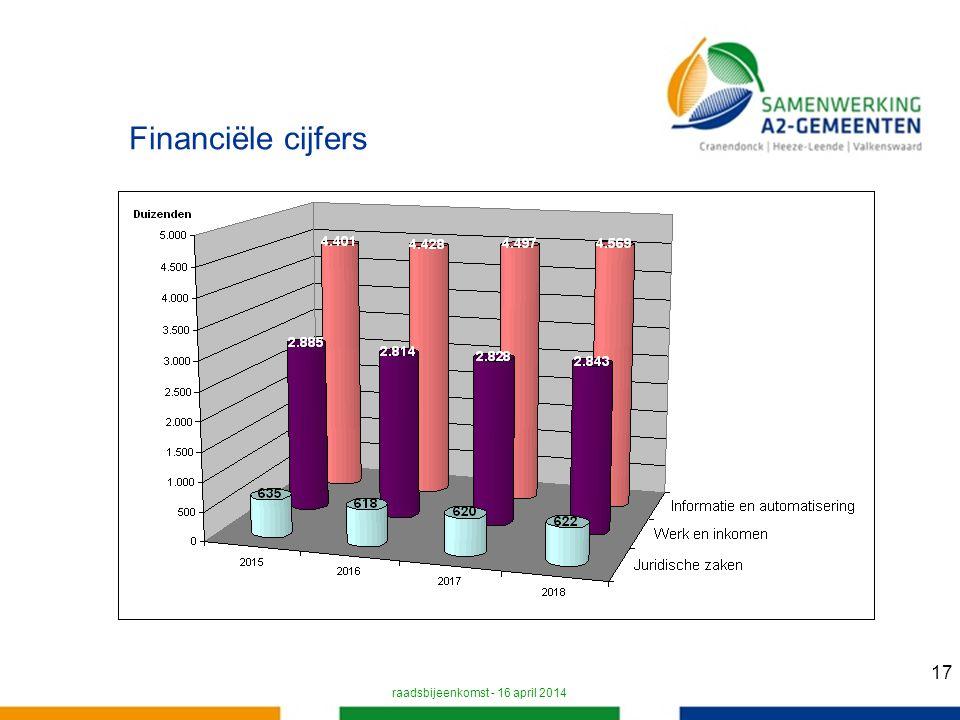 17 Financiële cijfers raadsbijeenkomst - 16 april 2014