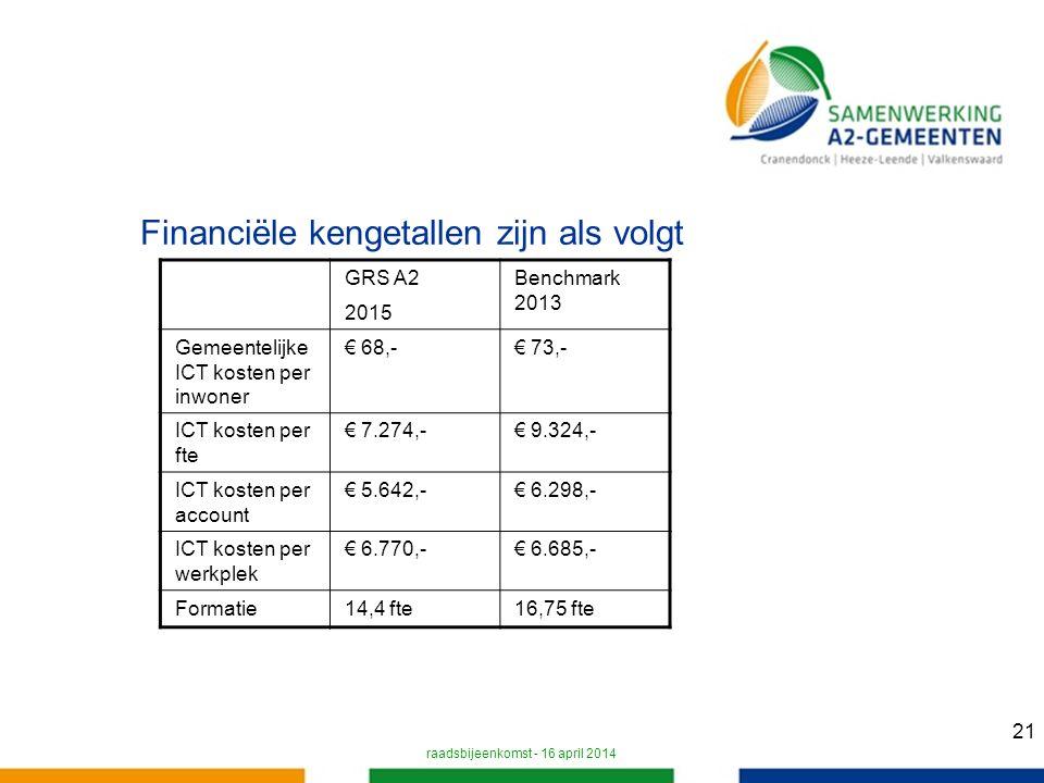 21 Financiële kengetallen zijn als volgt raadsbijeenkomst - 16 april 2014 GRS A2 2015 Benchmark 2013 Gemeentelijke ICT kosten per inwoner € 68,-€ 73,- ICT kosten per fte € 7.274,-€ 9.324,- ICT kosten per account € 5.642,-€ 6.298,- ICT kosten per werkplek € 6.770,-€ 6.685,- Formatie14,4 fte16,75 fte