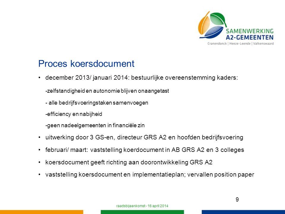 20 Tijdlijn voorlopige vaststelling DB op 23-04-2014 zienswijze gemeenteraden vaststelling DB op 11-06-2014 vaststelling AB op 24-06-2014 doorsturen naar provincie voor 15-07-2014 begrotingswijziging na zomervakantie raadsbijeenkomst - 16 april 2014