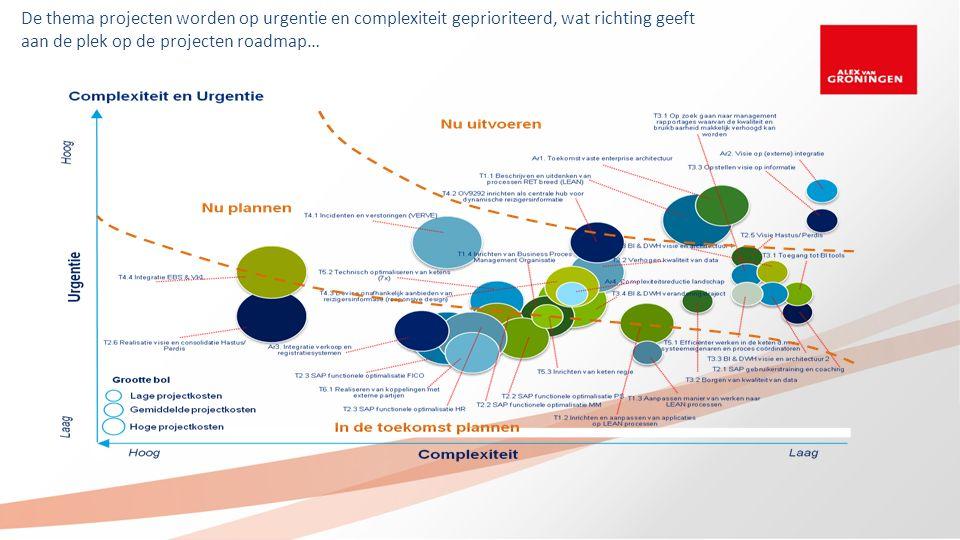 De thema projecten worden op urgentie en complexiteit geprioriteerd, wat richting geeft aan de plek op de projecten roadmap…
