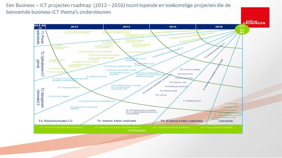 Een Business – ICT projecten roadmap (2012 – 2016) toont lopende en toekomstige projecten die de benoemde business-ICT thema's ondersteunen
