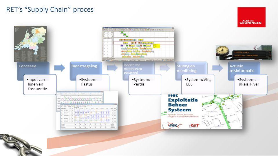 RET's Supply Chain proces Concessie Input van lijnen en frequentie Dienstregeling Systeem: Hastus Indelen van materieel en personeel Systeem: Perdis Sturing en monitoring Systeem: VKL, EBS Actuele reisinformatie Systeem: dReis, River