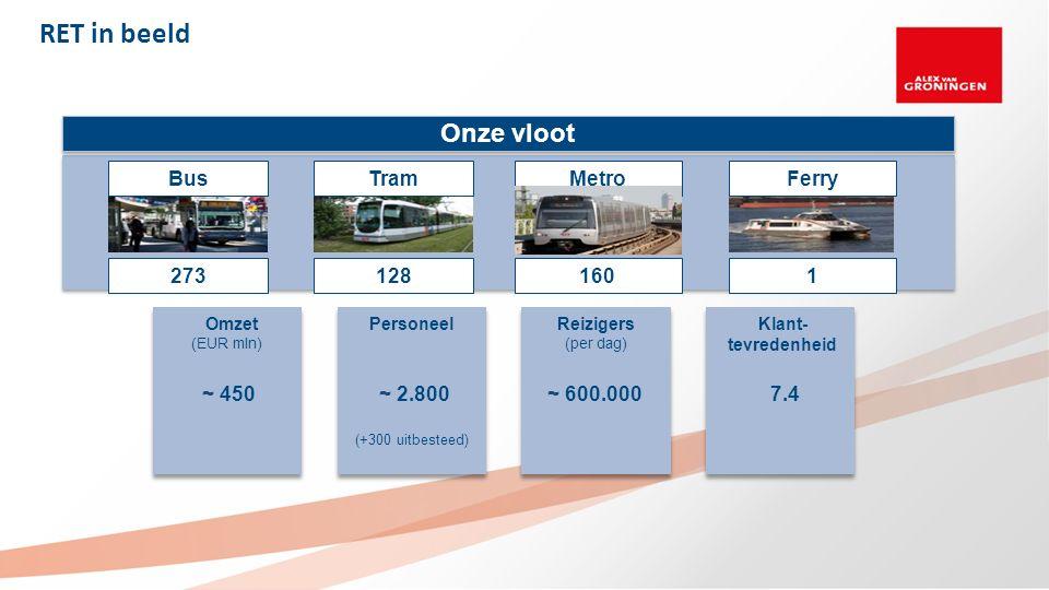 RET in beeld 273128 1601 Omzet (EUR mln) ~ 450 Personeel ~ 2.800 (+300 uitbesteed) Reizigers (per dag) ~ 600.000 Klant- tevredenheid 7.4 Onze vloot BusMetroFerryTram 2731601128