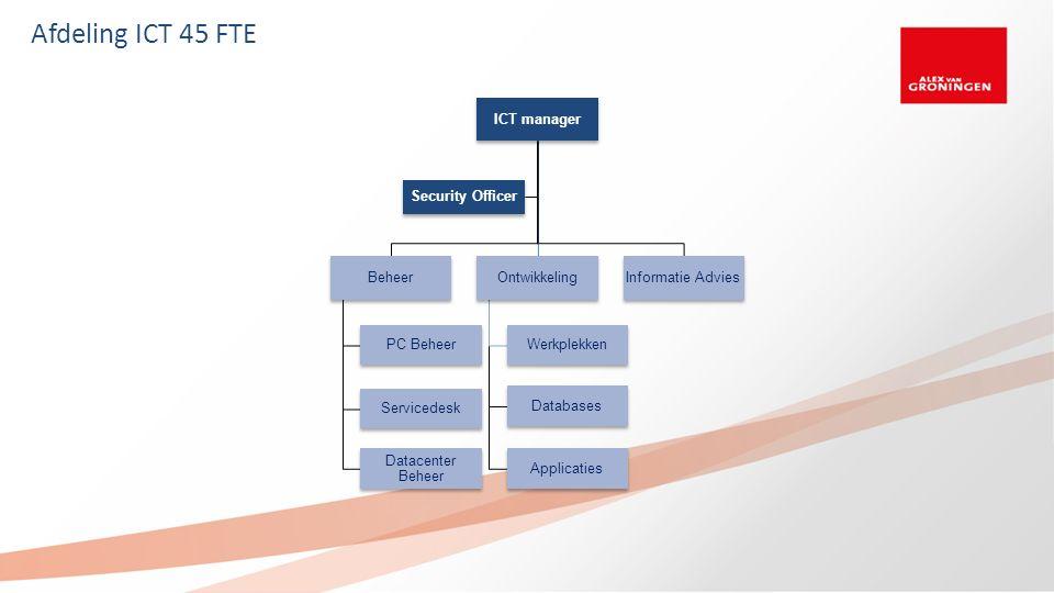 Afdeling ICT 45 FTE ICT manager Beheer PC Beheer Servicedesk Datacenter Beheer Ontwikkeling Werkplekken Databases Applicaties Informatie Advies Securi