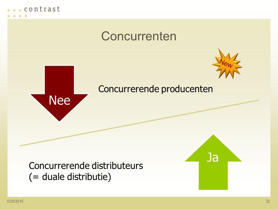 325/29/2016 Concurrenten Nee Ja Concurrerende producenten Concurrerende distributeurs (= duale distributie) New