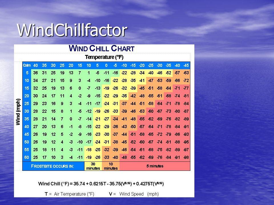 WindChillfactor