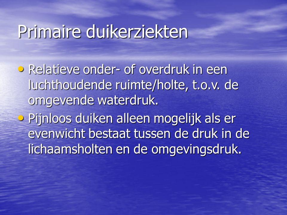 Primaire duikerziekten Relatieve onder- of overdruk in een luchthoudende ruimte/holte, t.o.v.