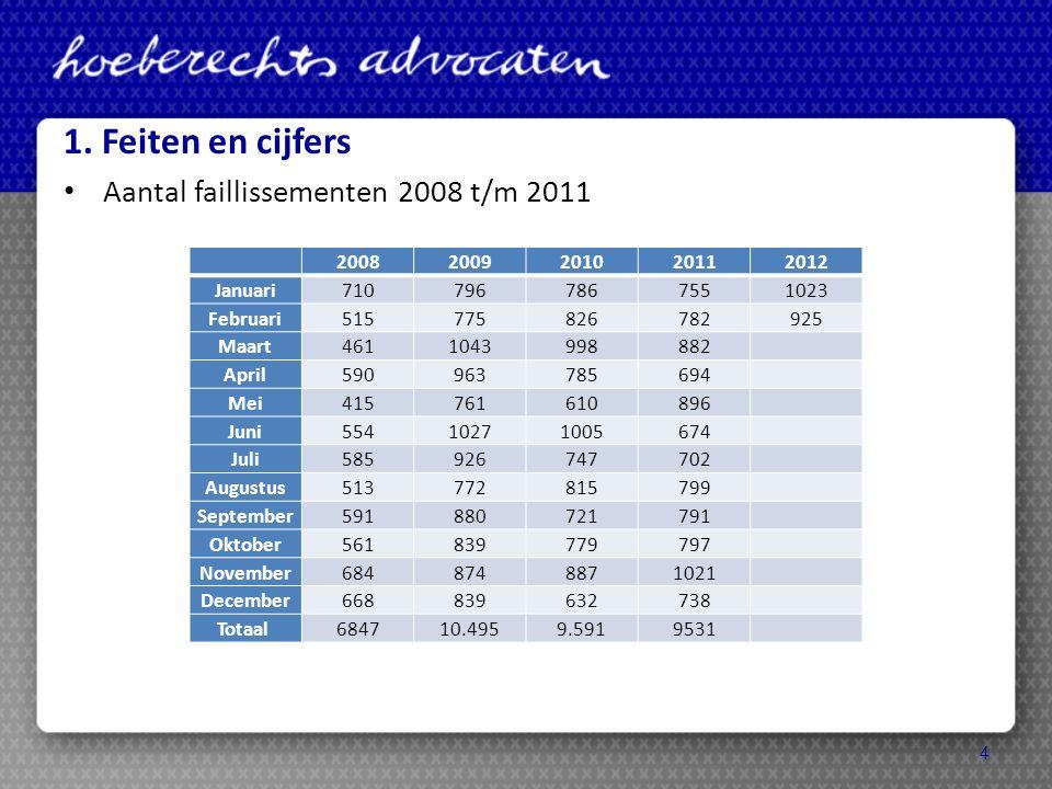 Uitkeringen in faillissementen: 2006 → 7,5% 2008 → 5,5% 2010 → 5,8% Uitkeringen aan gewone handelscrediteuren: 2006 → 10,3% 2008 → 3,6% 2010 → 1,8% 5