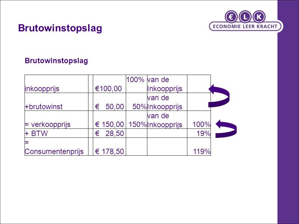 Brutowinstopslag inkoopprijs €100,00 100% van de Inkoopprijs +brutowinst € 50,0050% van de Inkoopprijs = verkoopprijs € 150,00150% van de Inkoopprijs