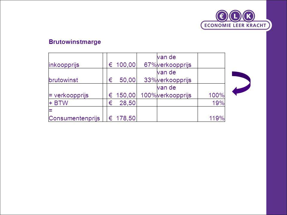 Brutowinstmarge inkoopprijs € 100,0067% van de verkoopprijs brutowinst € 50,0033% van de verkoopprijs = verkoopprijs € 150,00100% van de verkoopprijs 100% + BTW € 28,50 19% = Consumentenprijs € 178,50 119%