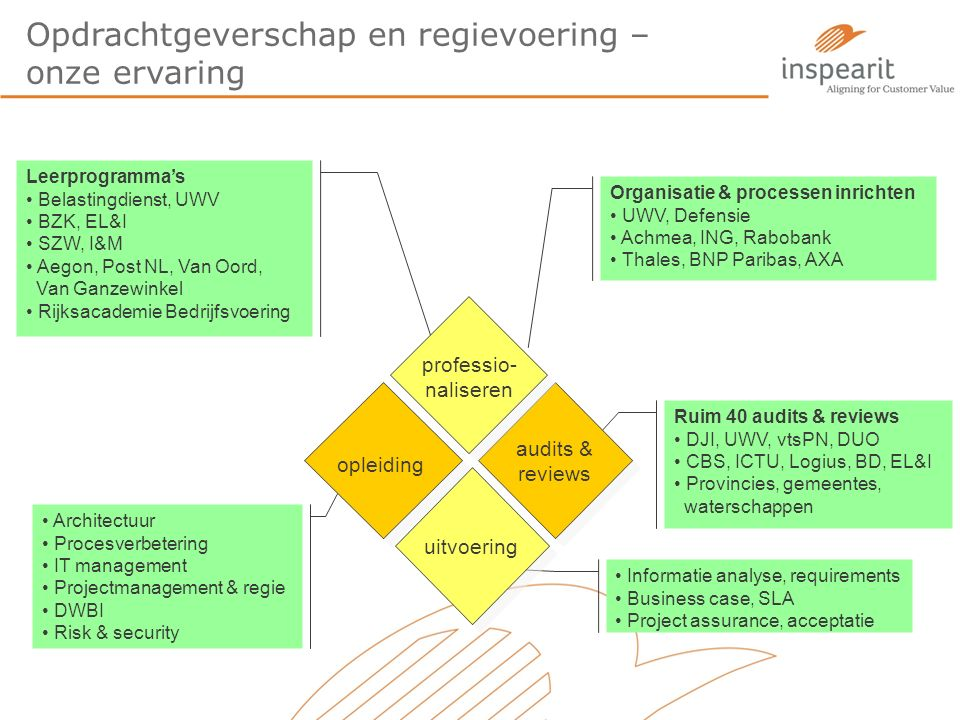 Opdrachtgeverschap en regievoering – onze ervaring Leerprogramma's Belastingdienst, UWV BZK, EL&I SZW, I&M Aegon, Post NL, Van Oord, Van Ganzewinkel Rijksacademie Bedrijfsvoering Ruim 40 audits & reviews DJI, UWV, vtsPN, DUO CBS, ICTU, Logius, BD, EL&I Provincies, gemeentes, waterschappen Informatie analyse, requirements Business case, SLA Project assurance, acceptatie Architectuur Procesverbetering IT management Projectmanagement & regie DWBI Risk & security Organisatie & processen inrichten UWV, Defensie Achmea, ING, Rabobank Thales, BNP Paribas, AXA professio- naliseren uitvoering opleiding audits & reviews