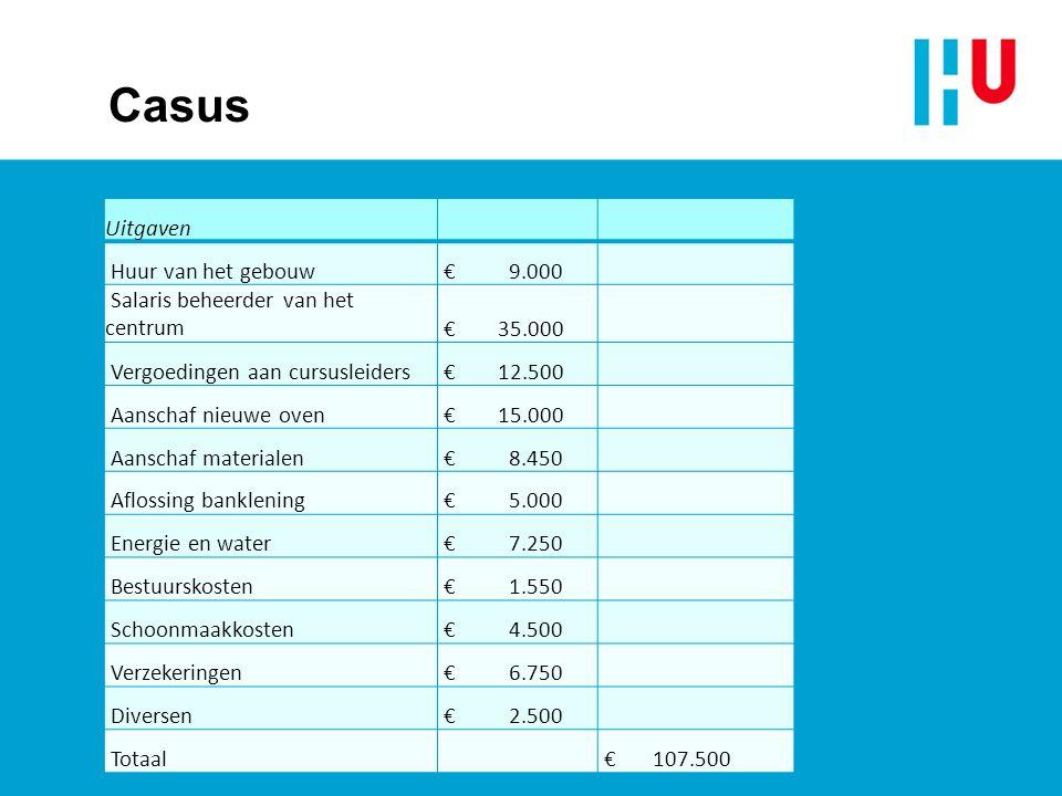 Casus Uitgaven Huur van het gebouw € 9.000 Salaris beheerder van het centrum € 35.000 Vergoedingen aan cursusleiders € 12.500 Aanschaf nieuwe oven € 15.000 Aanschaf materialen € 8.450 Aflossing banklening € 5.000 Energie en water € 7.250 Bestuurskosten € 1.550 Schoonmaakkosten € 4.500 Verzekeringen € 6.750 Diversen € 2.500 Totaal € 107.500