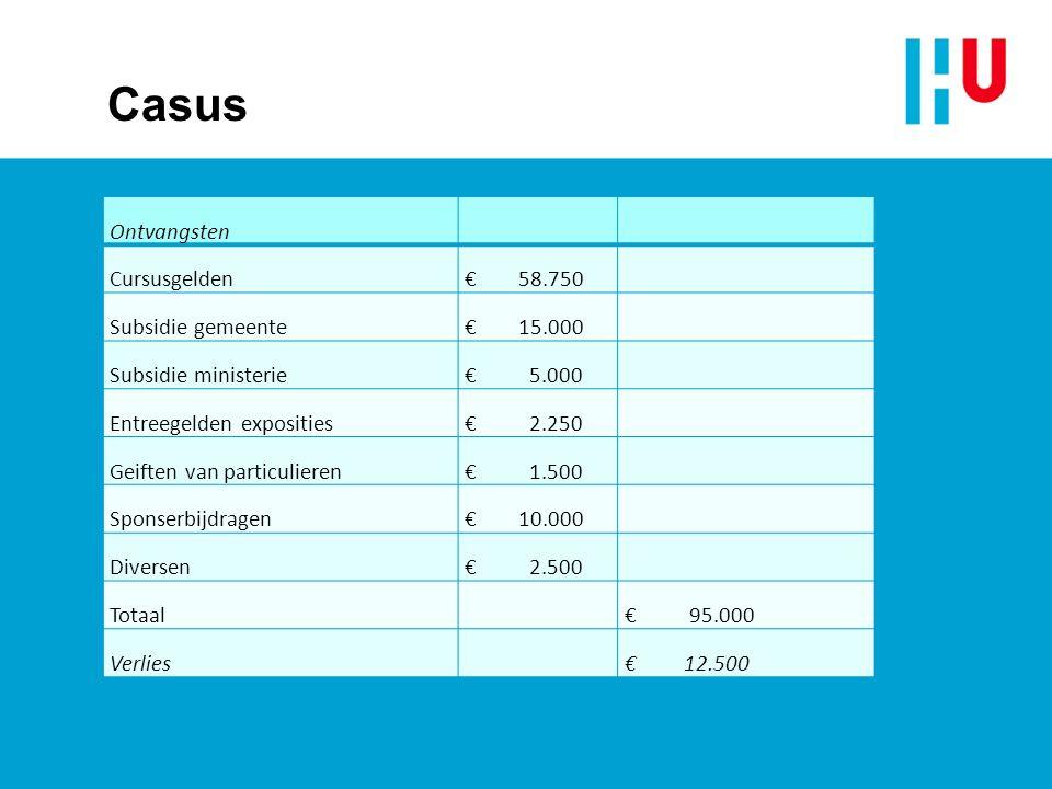 Casus Ontvangsten Cursusgelden € 58.750 Subsidie gemeente € 15.000 Subsidie ministerie € 5.000 Entreegelden exposities € 2.250 Geiften van particulieren € 1.500 Sponserbijdragen € 10.000 Diversen € 2.500 Totaal € 95.000 Verlies € 12.500