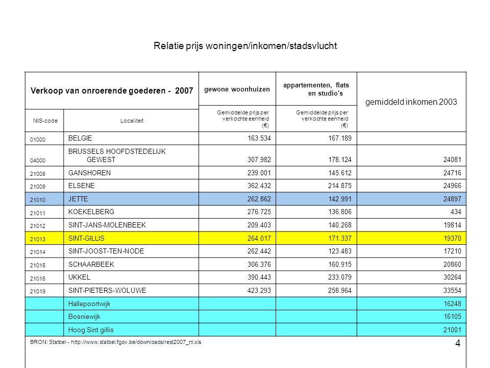 4 Relatie prijs woningen/inkomen/stadsvlucht Verkoop van onroerende goederen - 2007 gewone woonhuizen appartementen, flats en studio s gemiddeld inkomen 2003 Gemiddelde prijs per verkochte eenheid (€) NIS-codeLocaliteit 01000 BELGIE163.534167.189 04000 BRUSSELS HOOFDSTEDELIJK GEWEST307.982178.12424081 21008 GANSHOREN239.001145.61224716 21009 ELSENE362.432214.87524966 21010 JETTE262.862142.99124897 21011 KOEKELBERG276.725136.806434 21012 SINT-JANS-MOLENBEEK209.403140.26819814 21013 SINT-GILLIS264.017171.33719370 21014 SINT-JOOST-TEN-NODE262.442123.48317210 21015 SCHAARBEEK306.376160.91520860 21016 UKKEL390.443233.07930264 21019 SINT-PIETERS-WOLUWE423.293258.96433554 Hallepoortwijk 16248 Bosniewijk 16105 Hoog Sint gillis 21001 BRON: Statbel - http://www.statbel.fgov.be/downloads/rest2007_nl.xls
