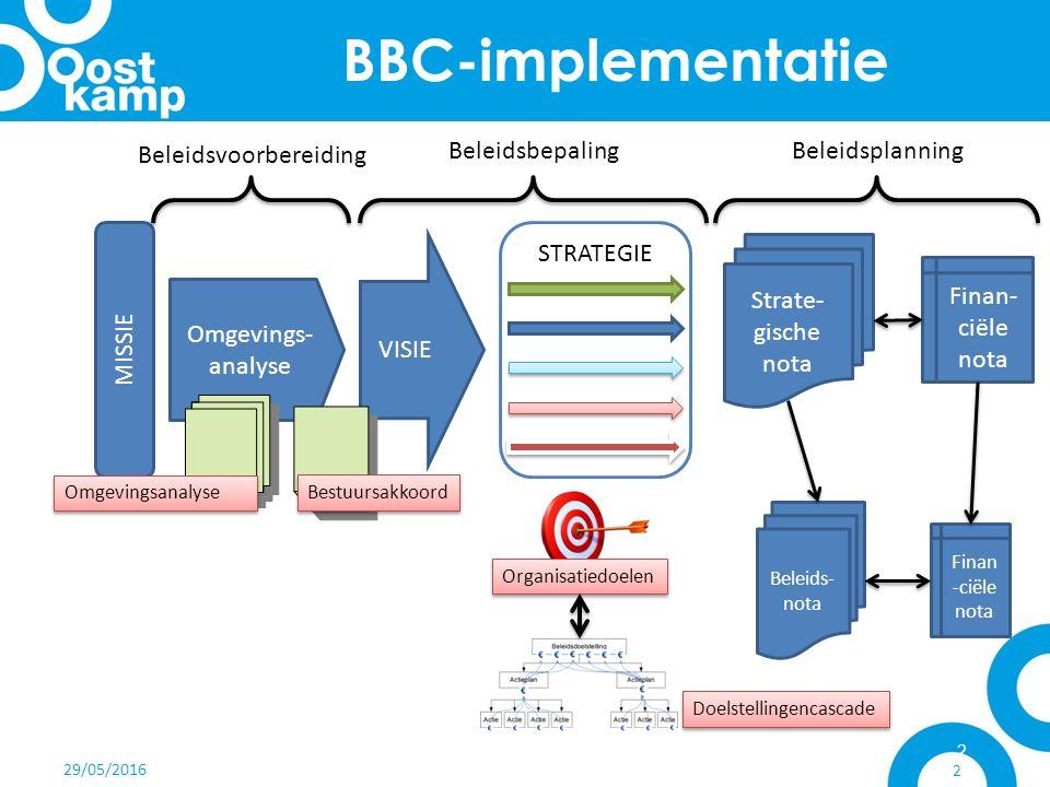 29/05/2016 2 BBC-implementatie STRATEGIE VISIE MISSIE Omgevings- analyse Strate- gische nota Finan- ciële nota Beleidsvoorbereiding BeleidsbepalingBeleidsplanning Beleids- nota Finan -ciële nota Omgevingsanalyse Organisatiedoelen Bestuursakkoord Doelstellingencascade 05/03/2013Oostkamp op weg naar BBC2