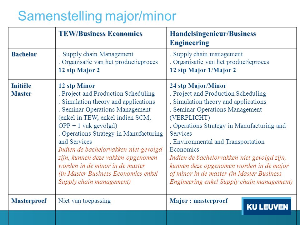 TEW/Business Economics Handelsingenieur/Business Engineering Bachelor.