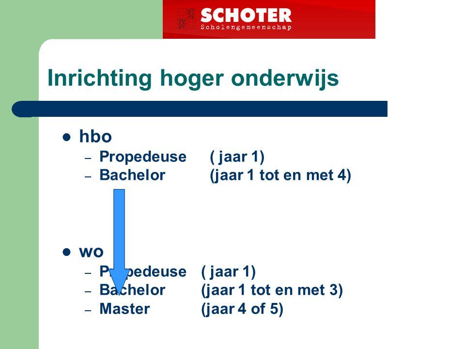 Inrichting hoger onderwijs hbo – Propedeuse ( jaar 1) – Bachelor (jaar 1 tot en met 4) wo – Propedeuse( jaar 1) – Bachelor(jaar 1 tot en met 3) – Master (jaar 4 of 5)