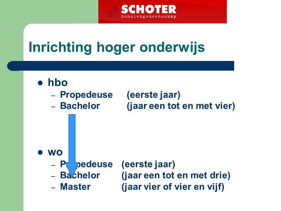 Inschrijving Via: www.studielink.nlwww.studielink.nl LET OP!!.