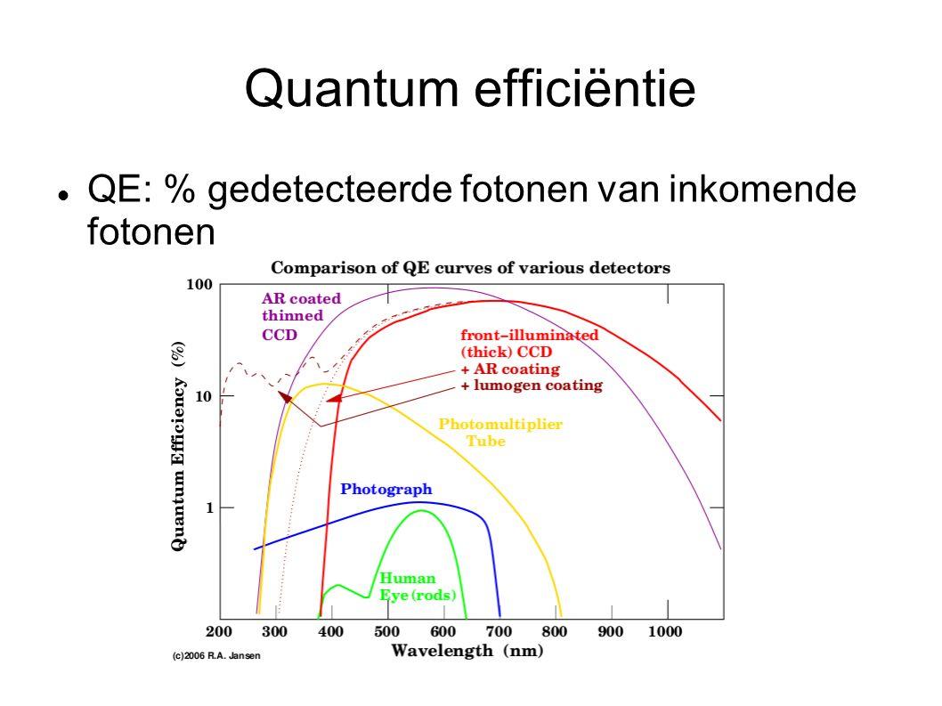 Quantum efficiëntie QE: % gedetecteerde fotonen van inkomende fotonen