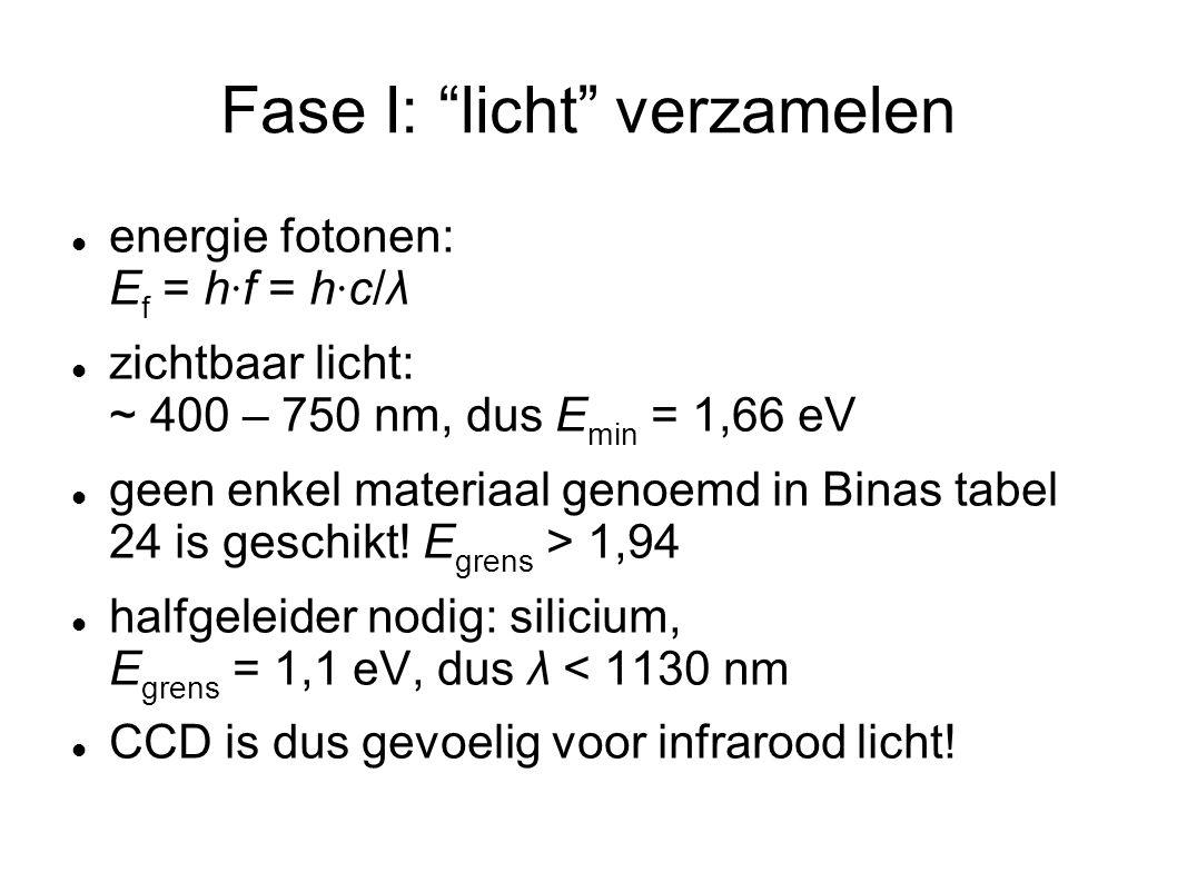 Fase I: licht verzamelen energie fotonen: E f = h · f = h · c/λ zichtbaar licht: ~ 400 – 750 nm, dus E min = 1,66 eV geen enkel materiaal genoemd in Binas tabel 24 is geschikt.