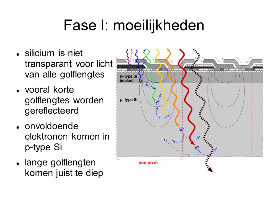 Fase I: moeilijkheden silicium is niet transparant voor licht van alle golflengtes vooral korte golflengtes worden gereflecteerd onvoldoende elektronen komen in p-type Si lange golflengten komen juist te diep