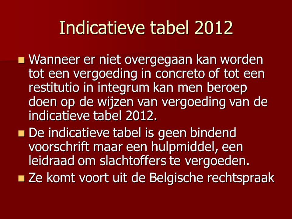 Indicatieve tabel 2012 Wanneer er niet overgegaan kan worden tot een vergoeding in concreto of tot een restitutio in integrum kan men beroep doen op de wijzen van vergoeding van de indicatieve tabel 2012.