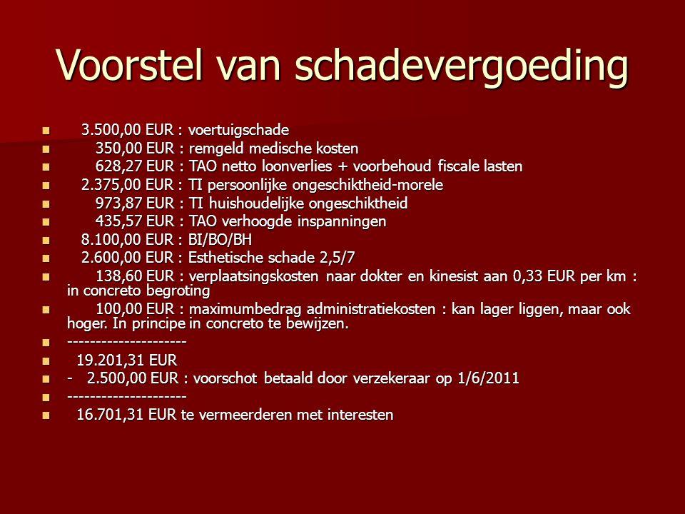 Voorstel van schadevergoeding 3.500,00 EUR : voertuigschade 3.500,00 EUR : voertuigschade 350,00 EUR : remgeld medische kosten 350,00 EUR : remgeld medische kosten 628,27 EUR : TAO netto loonverlies + voorbehoud fiscale lasten 628,27 EUR : TAO netto loonverlies + voorbehoud fiscale lasten 2.375,00 EUR : TI persoonlijke ongeschiktheid-morele 2.375,00 EUR : TI persoonlijke ongeschiktheid-morele 973,87 EUR : TI huishoudelijke ongeschiktheid 973,87 EUR : TI huishoudelijke ongeschiktheid 435,57 EUR : TAO verhoogde inspanningen 435,57 EUR : TAO verhoogde inspanningen 8.100,00 EUR : BI/BO/BH 8.100,00 EUR : BI/BO/BH 2.600,00 EUR : Esthetische schade 2,5/7 2.600,00 EUR : Esthetische schade 2,5/7 138,60 EUR : verplaatsingskosten naar dokter en kinesist aan 0,33 EUR per km : in concreto begroting 138,60 EUR : verplaatsingskosten naar dokter en kinesist aan 0,33 EUR per km : in concreto begroting 100,00 EUR : maximumbedrag administratiekosten : kan lager liggen, maar ook hoger.