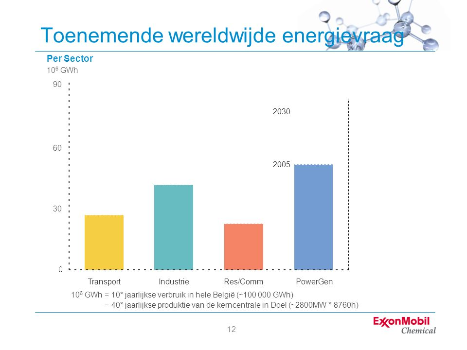 12 2005 – 2030 Toenemende wereldwijde energievraag Per Sector 10 6 GWh 2005 2030 TransportIndustrieRes/CommPowerGenEnergiebesparingen 90 60 30 10 6 GWh = 10* jaarlijkse verbruik in hele België (~100 000 GWh) 10 6 GWh = 40* jaarlijkse produktie van de kerncentrale in Doel (~2800MW * 8760h)
