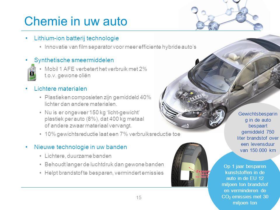 15 Op 1 jaar besparen kunststoffen in de auto in de EU 12 miljoen ton brandstof en verminderen de CO 2 emissies met 30 miljoen ton Chemie in uw auto Lithium-ion batterij technologie Innovatie van film separator voor meer efficiente hybride auto's Synthetische smeermiddelen Mobil 1 AFE verbetert het verbruik met 2% t.o.v.