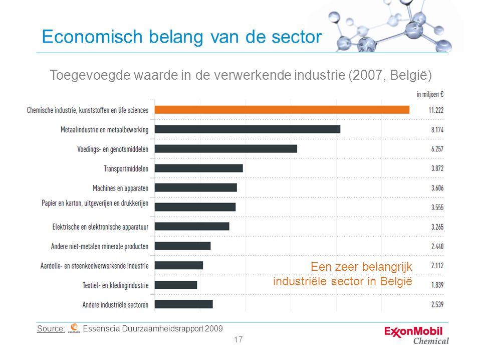 17 Economisch belang van de sector Toegevoegde waarde in de verwerkende industrie (2007, België) Source: Essenscia Duurzaamheidsrapport 2009 Een zeer belangrijk industriële sector in België