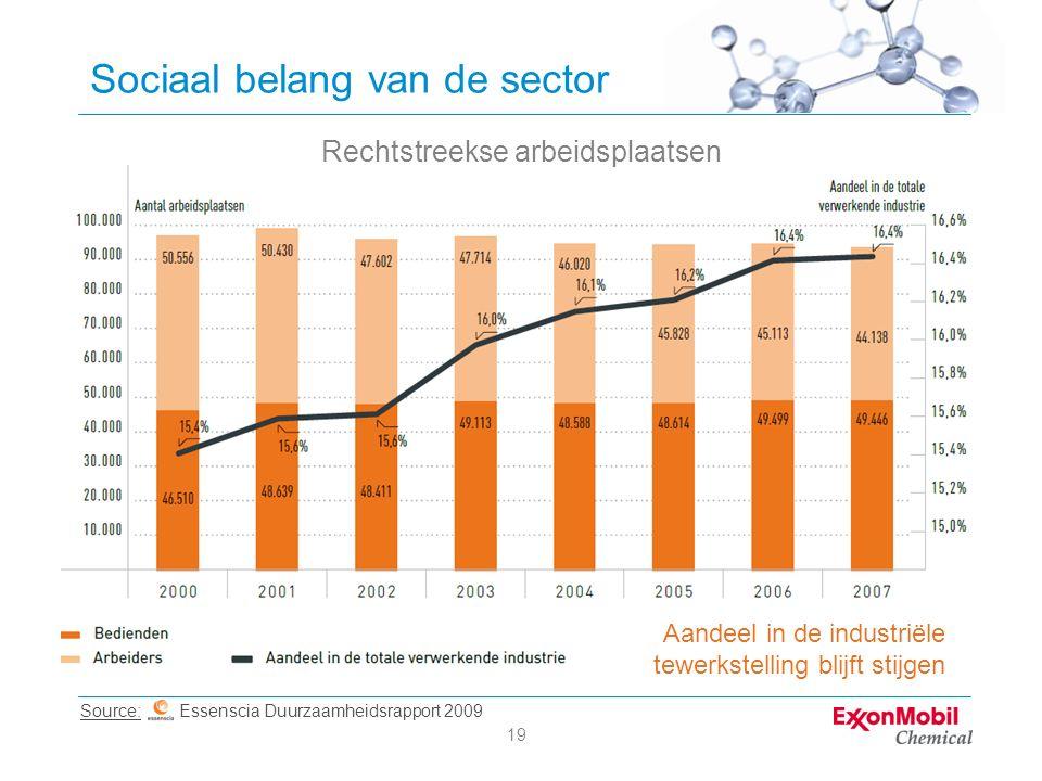 19 Sociaal belang van de sector Rechtstreekse arbeidsplaatsen Source: Essenscia Duurzaamheidsrapport 2009 Aandeel in de industriële tewerkstelling bli