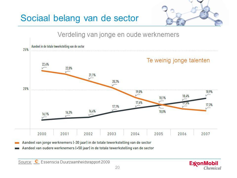 20 Sociaal belang van de sector Verdeling van jonge en oude werknemers Source: Essenscia Duurzaamheidsrapport 2009 Te weinig jonge talenten
