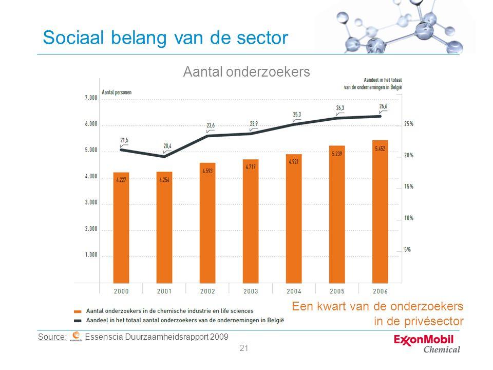 21 Sociaal belang van de sector Aantal onderzoekers Source: Essenscia Duurzaamheidsrapport 2009 Een kwart van de onderzoekers in de privésector