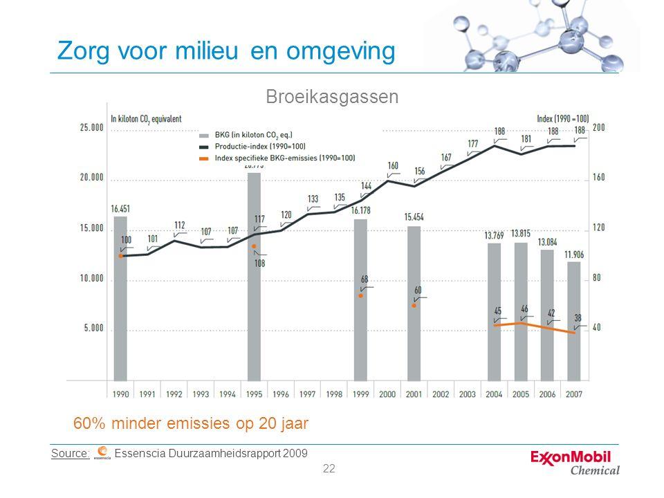 22 Zorg voor milieu en omgeving Source: Essenscia Duurzaamheidsrapport 2009 60% minder emissies op 20 jaar Broeikasgassen