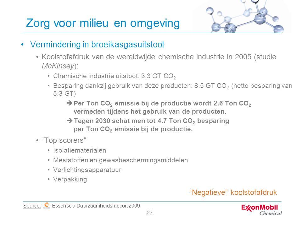 23 Zorg voor milieu en omgeving Vermindering in broeikasgasuitstoot Koolstofafdruk van de wereldwijde chemische industrie in 2005 (studie McKinsey): Chemische industrie uitstoot: 3.3 GT CO 2 Besparing dankzij gebruik van deze producten: 8.5 GT CO 2 (netto besparing van 5.3 GT)  Per Ton CO 2 emissie bij de productie wordt 2.6 Ton CO 2 vermeden tijdens het gebruik van de producten.