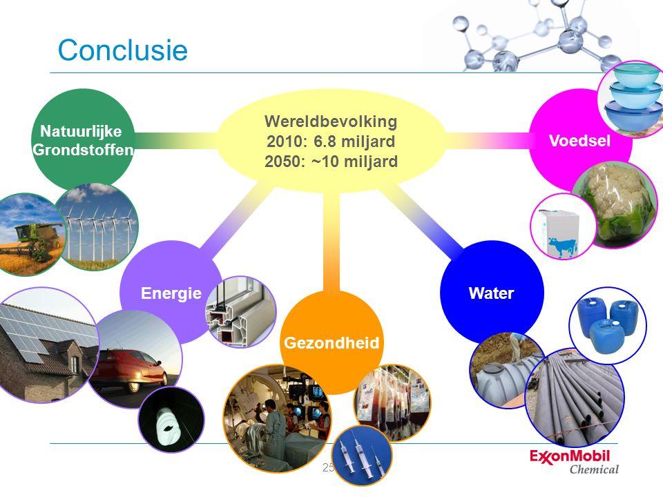 25 Conclusie Wereldbevolking 2010: 6.8 miljard 2050: ~10 miljard Energie Gezondheid Water Voedsel Natuurlijke Grondstoffen