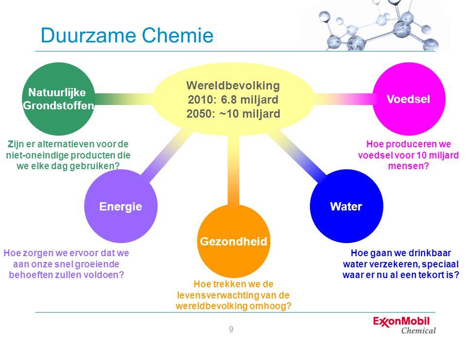 9 Duurzame Chemie Wereldbevolking 2010: 6.8 miljard 2050: ~10 miljard Energie Gezondheid Water Voedsel Natuurlijke Grondstoffen Hoe gaan we drinkbaar water verzekeren, speciaal waar er nu al een tekort is.