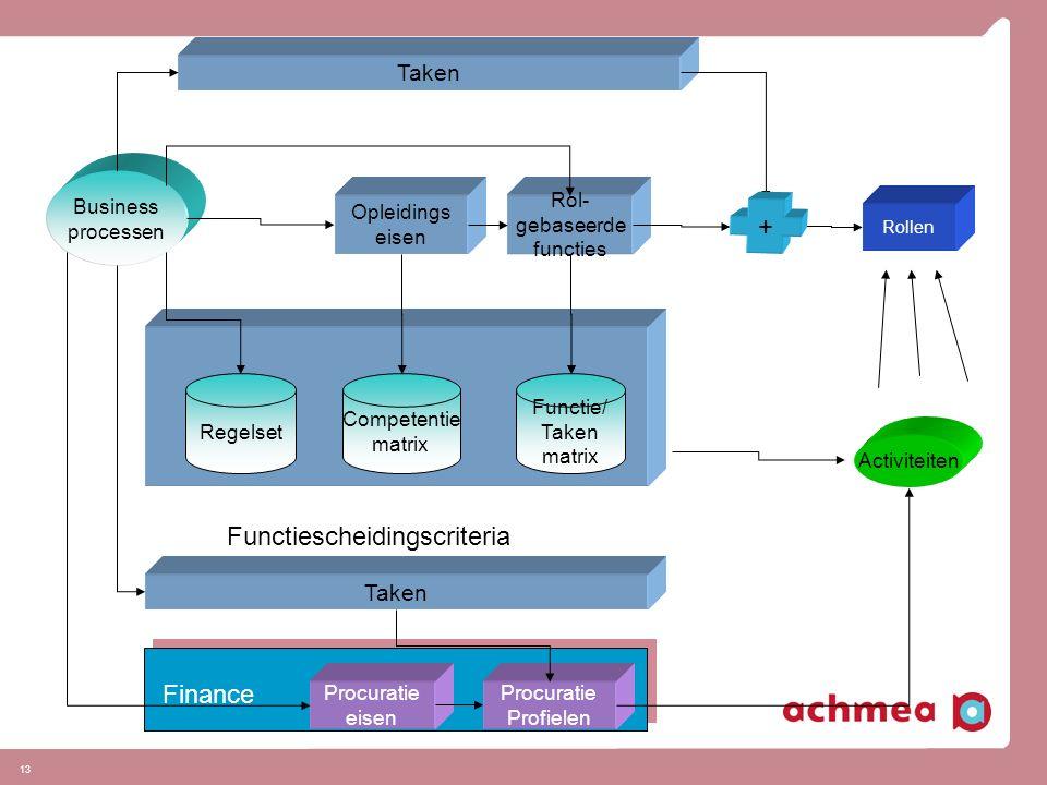 13 Business processen Regelset Competentie matrix Functie/ Taken matrix Opleidings eisen Rol- gebaseerde functies Taken Procuratie eisen Procuratie Profielen Activiteiten Finance Functiescheidingscriteria + Rollen Taken
