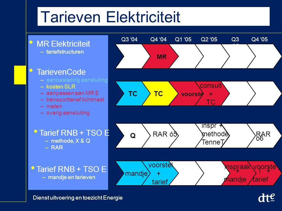 Dienst uitvoering en toezicht Energie Tarieven Elektriciteit Q3 '04 MR Q4 '04Q1 '05Q2 '05Q3 '05 Q4 '05 MR Elektriciteit –tariefstructuren TarievenCode –aanbesteding aansluiting –kosten SLR –aanpassen aan MR E –transporttarief lichtmast –meten –overig aansluiting Tarief RNB + TSO E –methode, X & Q –RAR Tarief RNB + TSO E –mandje en tarieven voorstel TC consult + TC voorstel + tarief mandje inspraak + mandje voorste l + tarief Q inspr + methode TenneT RAR ó5RAR ó6