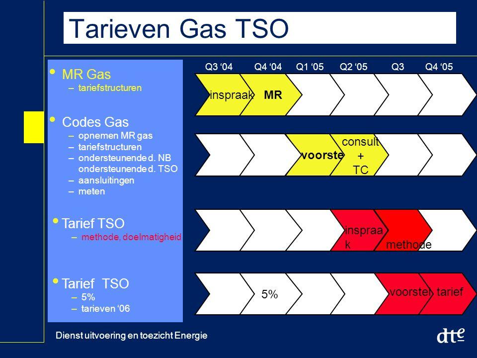 Dienst uitvoering en toezicht Energie Tarieven Gas TSO MR Gas –tariefstructuren Codes Gas –opnemen MR gas –tariefstructuren –ondersteunende d.