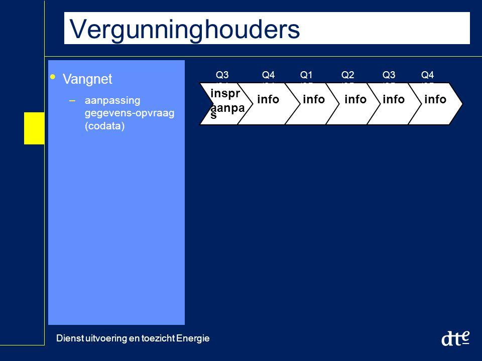 Dienst uitvoering en toezicht Energie Vergunninghouders Vangnet –aanpassing gegevens-opvraag (codata) Q3 '04 Q4 '04 Q1 '05 Q2 '05 Q3 '05 Q4 '05 inspr aanpa s info