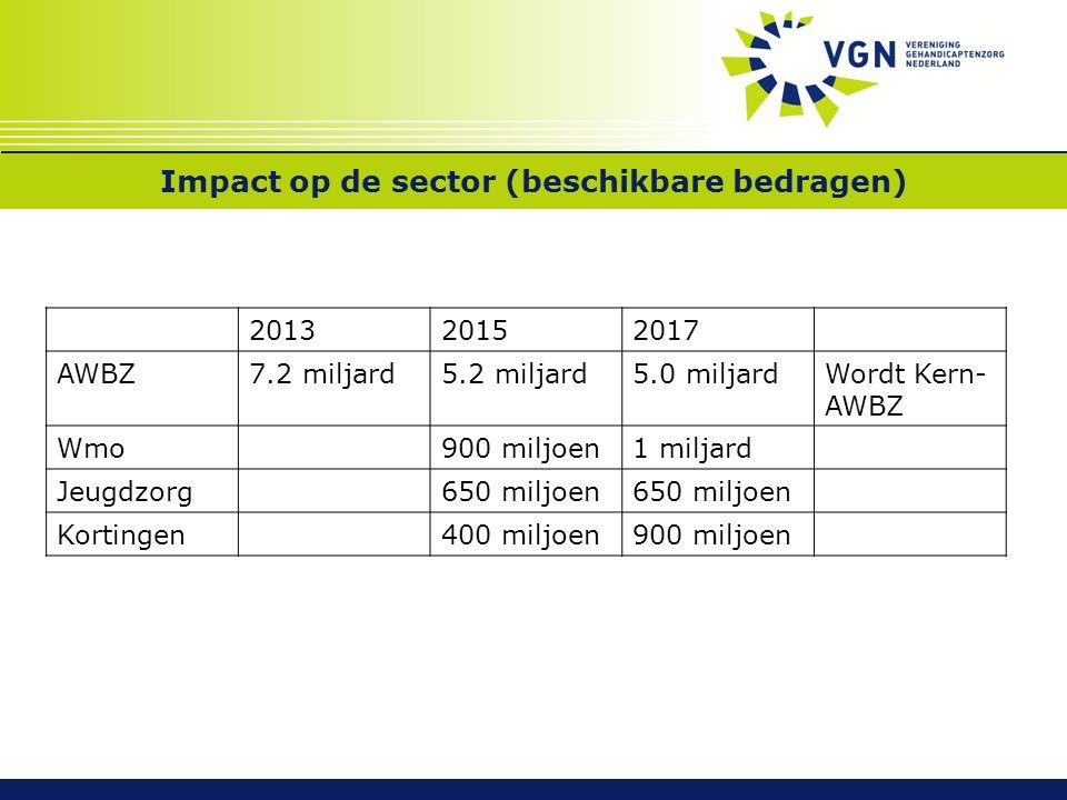 Impact op de sector (beschikbare bedragen) 201320152017 AWBZ7.2 miljard5.2 miljard5.0 miljardWordt Kern- AWBZ Wmo900 miljoen1 miljard Jeugdzorg650 miljoen Kortingen400 miljoen900 miljoen