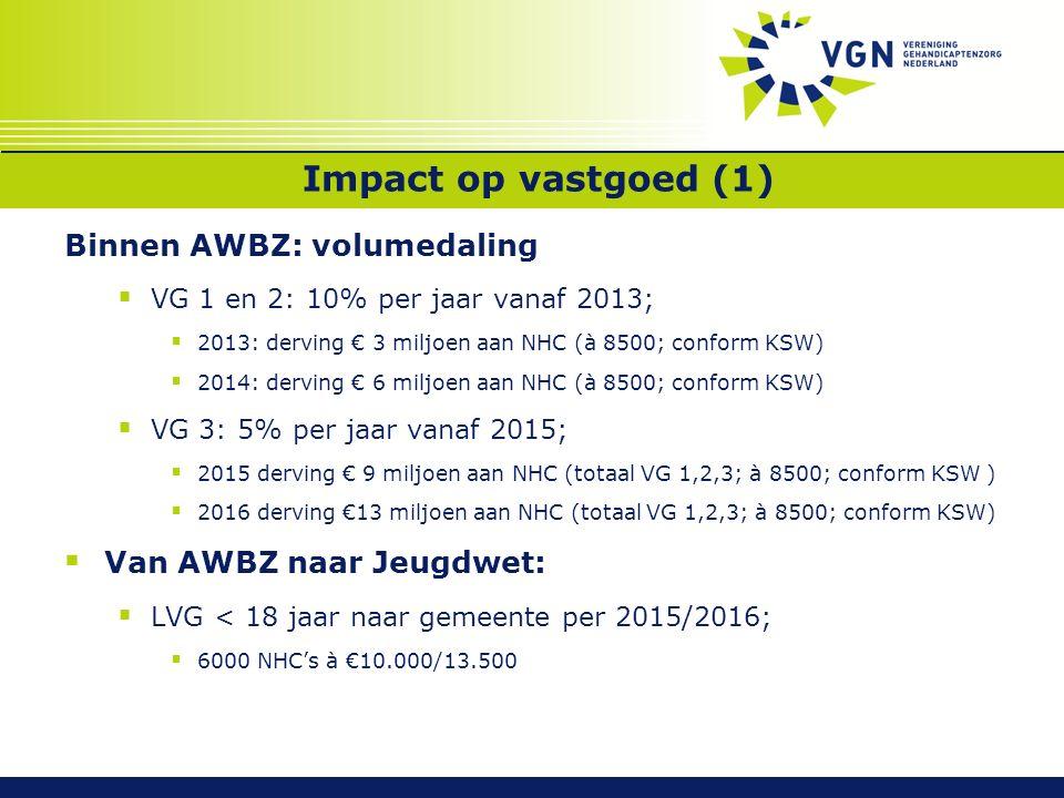 Impact op vastgoed (1) Binnen AWBZ: volumedaling  VG 1 en 2: 10% per jaar vanaf 2013;  2013: derving € 3 miljoen aan NHC (à 8500; conform KSW)  2014: derving € 6 miljoen aan NHC (à 8500; conform KSW)  VG 3: 5% per jaar vanaf 2015;  2015 derving € 9 miljoen aan NHC (totaal VG 1,2,3; à 8500; conform KSW )  2016 derving €13 miljoen aan NHC (totaal VG 1,2,3; à 8500; conform KSW)  Van AWBZ naar Jeugdwet:  LVG < 18 jaar naar gemeente per 2015/2016;  6000 NHC's à €10.000/13.500