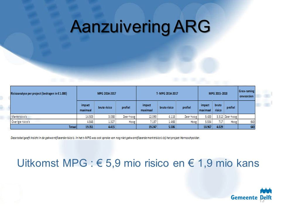 Aanzuivering ARG Uitkomst MPG : € 5,9 mio risico en € 1,9 mio kans 13