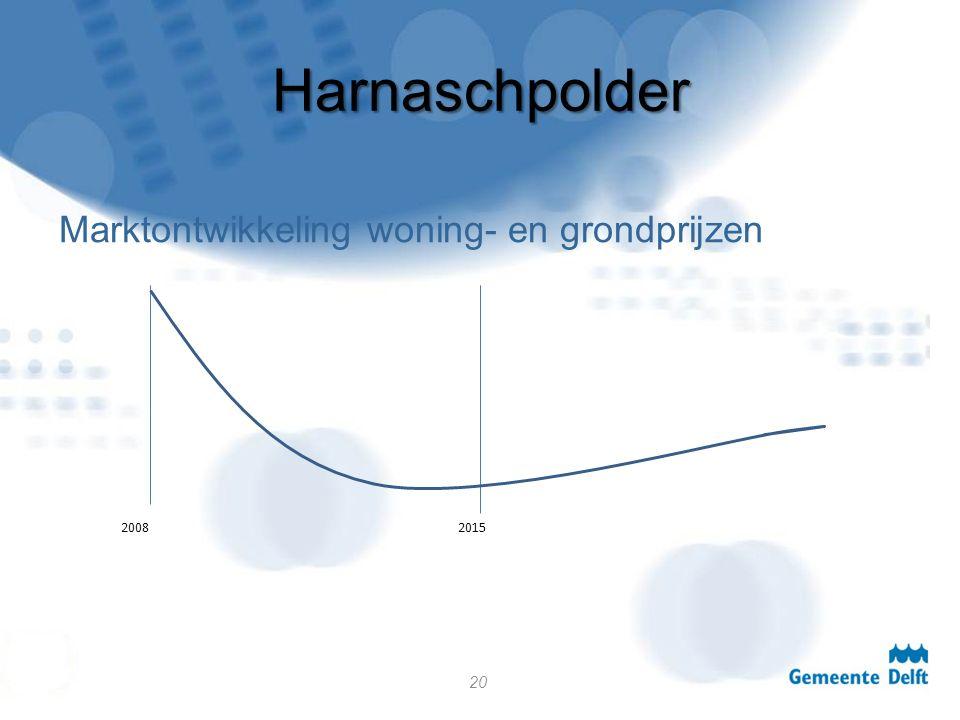 Harnaschpolder Marktontwikkeling woning- en grondprijzen 20 20082015