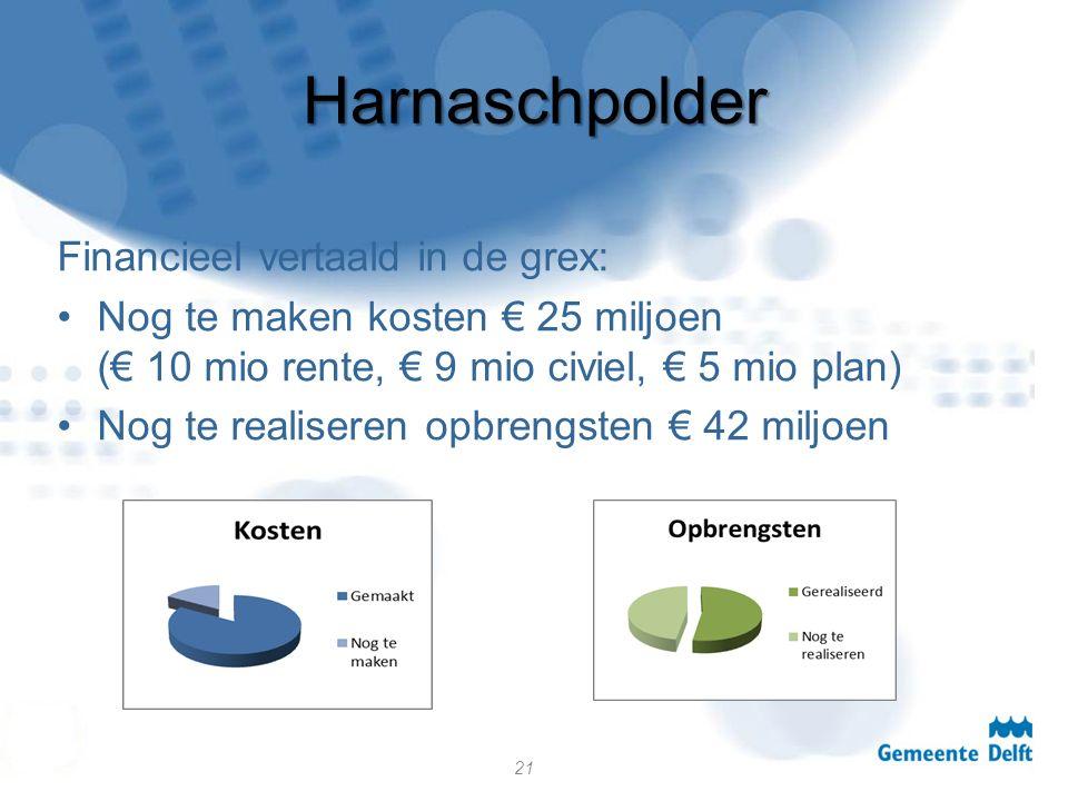 Harnaschpolder Financieel vertaald in de grex: Nog te maken kosten € 25 miljoen (€ 10 mio rente, € 9 mio civiel, € 5 mio plan) Nog te realiseren opbrengsten € 42 miljoen 21