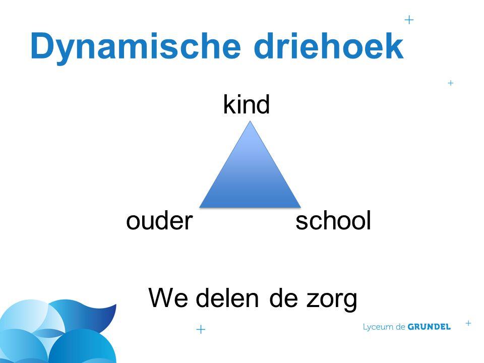 Dynamische driehoek kind ouderschool We delen de zorg