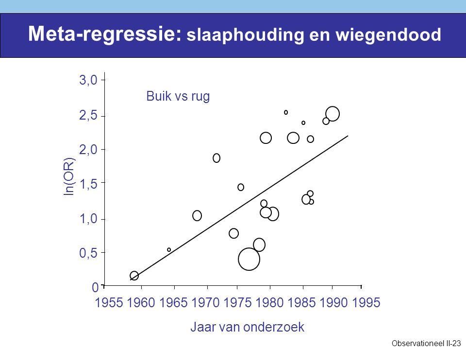Meta-regressie: slaaphouding en wiegendood Jaar van onderzoek 0 0,5 1,0 1,5 2,0 2,5 3,0 195519601965197019751980198519901995 ln(OR) Buik vs rug Observationeel II-23
