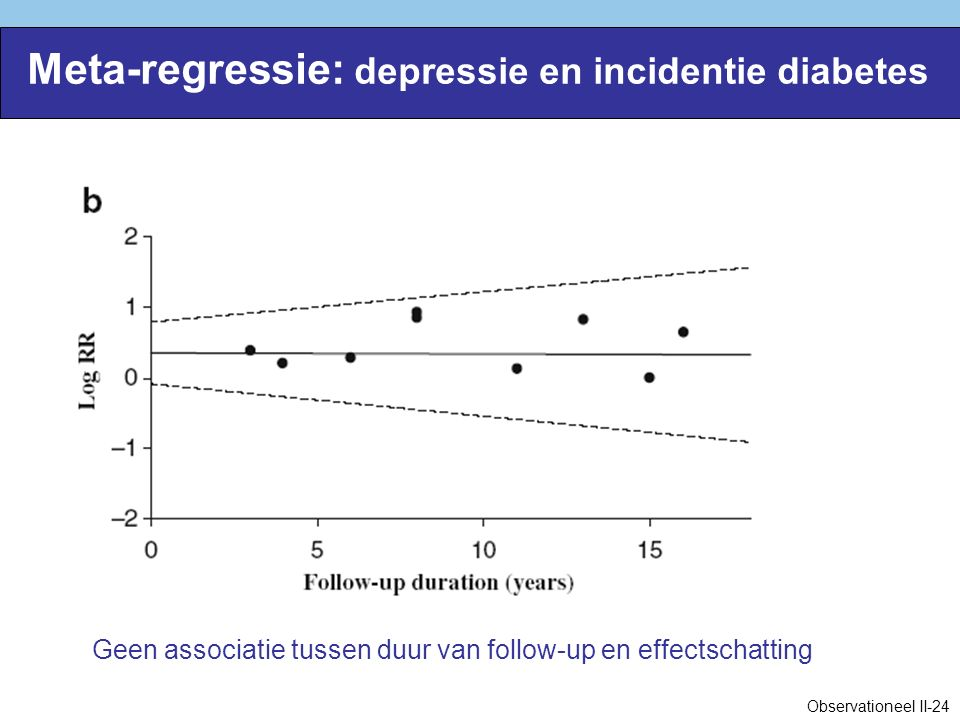 Meta-regressie: depressie en incidentie diabetes Geen associatie tussen duur van follow-up en effectschatting Observationeel II-24
